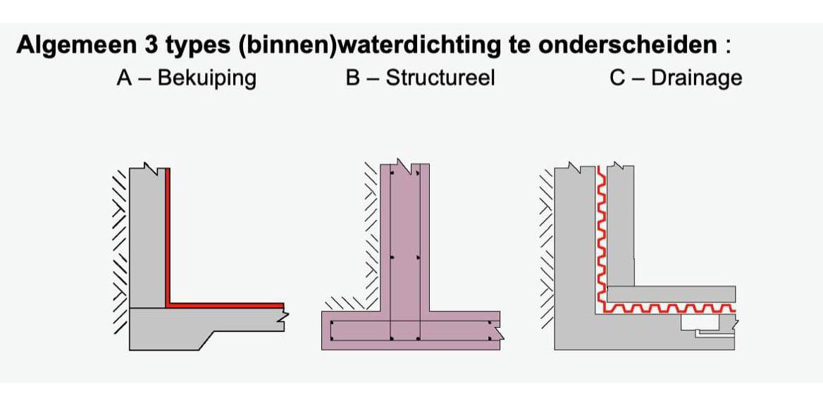 Kelder-waterdicht-maken-Knokke 1